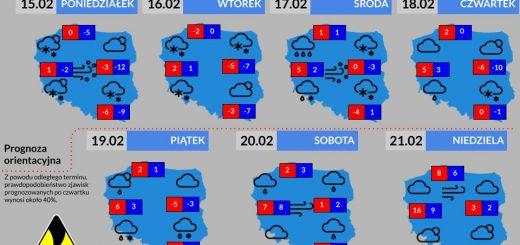 Prognoza tygodniowa od 15.02.2021 do 21.02.2021
